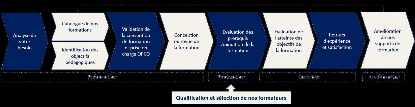 processus de formation imagé